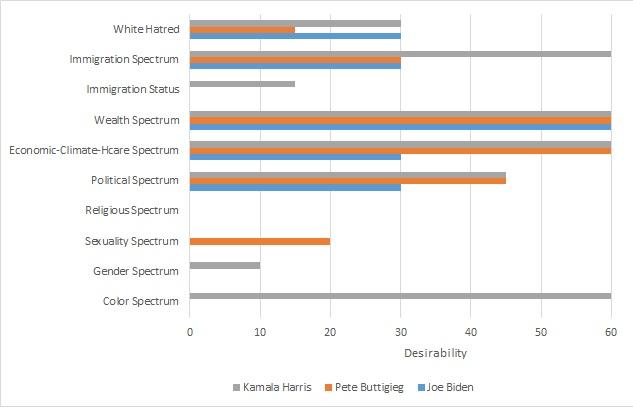 Biden-Buttgieg-Harris-Chart